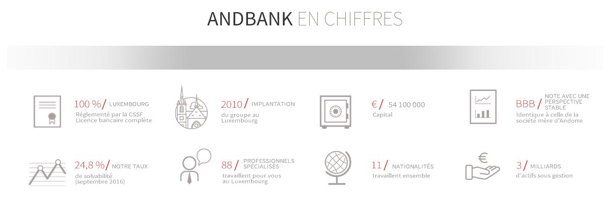 andbank-en-ciffres-louxembourg